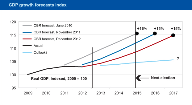 obr_forecasts.jpg